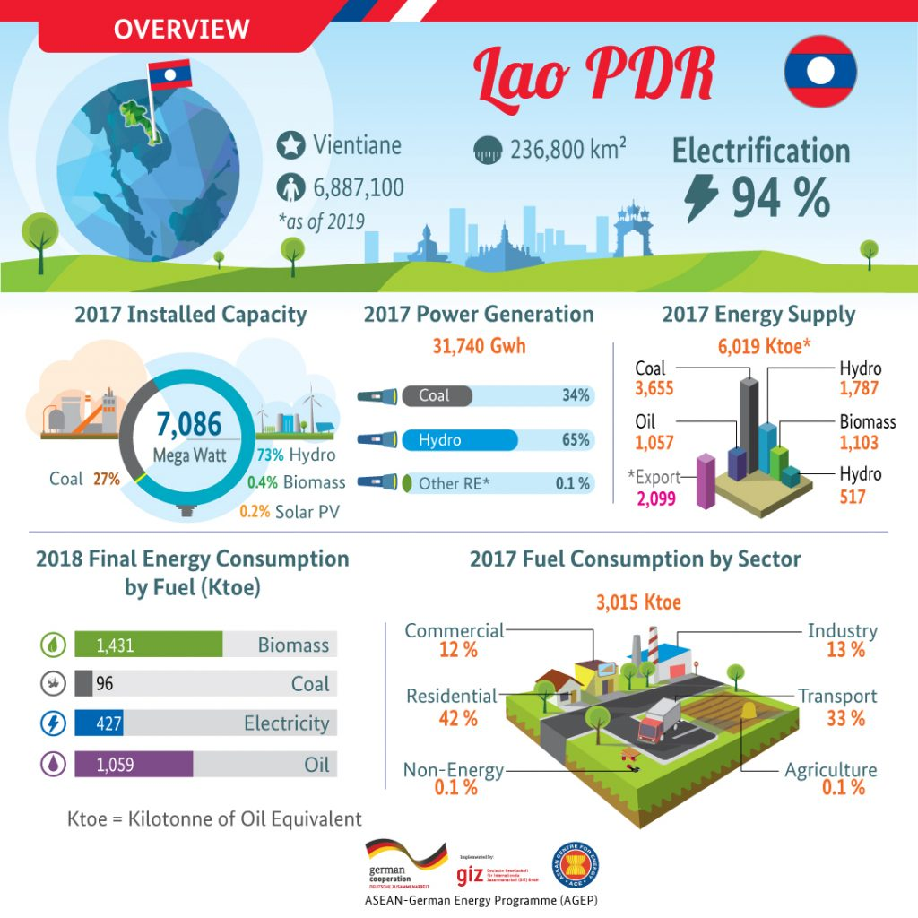 Country Profile – Lao PDR