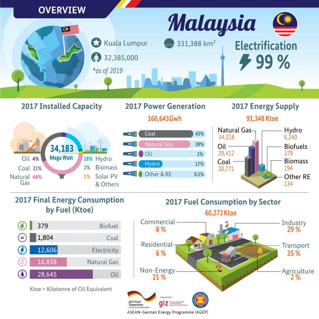 Country Profile – Malaysia